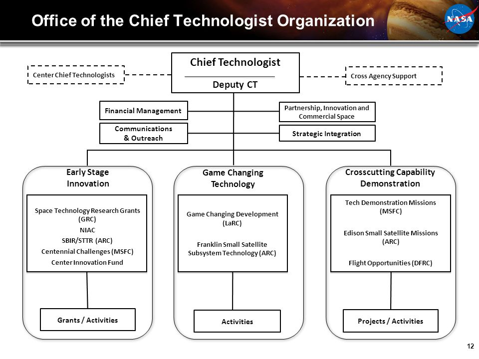12 Office of the Chief Technologist Organization Chief Technologist Deputy CT Space Technology Research Grants (GRC) NIAC SBIR/STTR (ARC) Centennial C