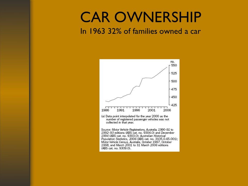 CAR OWNERSHIP In 1963 32% of families owned a car