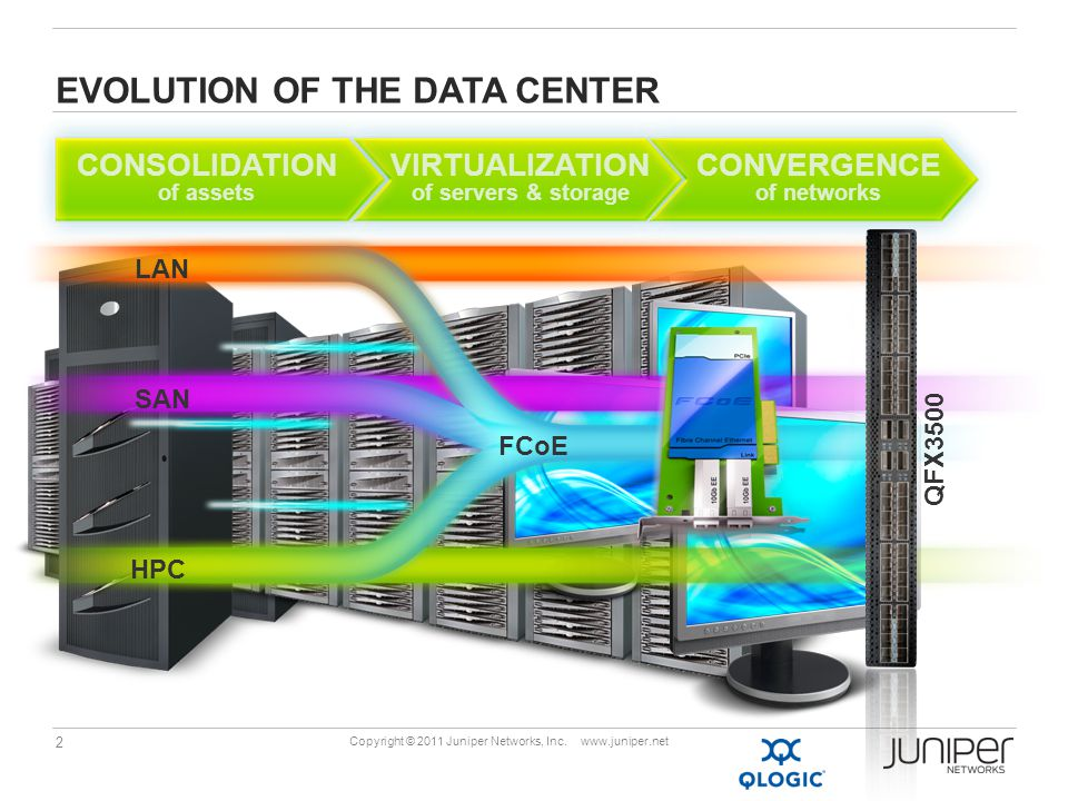 2 Copyright © 2011 Juniper Networks, Inc. www.juniper.net EVOLUTION OF THE DATA CENTER CONSOLIDATION of assets VIRTUALIZATION of servers & storage CON
