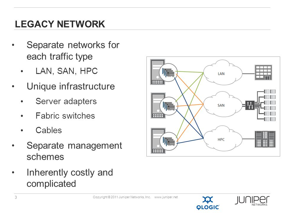 3 Copyright © 2011 Juniper Networks, Inc. www.juniper.net LEGACY NETWORK Separate networks for each traffic type LAN, SAN, HPC Unique infrastructure S
