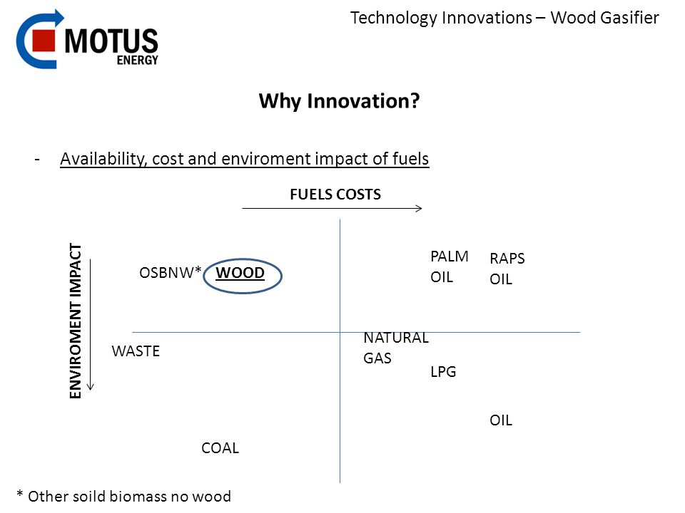 Technology Innovations – Wood Gasifier -Availability, cost and enviroment impact of fuels FUELS COSTS ENVIROMENT IMPACT OIL NATURAL GAS LPG COAL PALM OIL RAPS OIL WOODOSBNW* * Other soild biomass no wood WASTE Why Innovation?