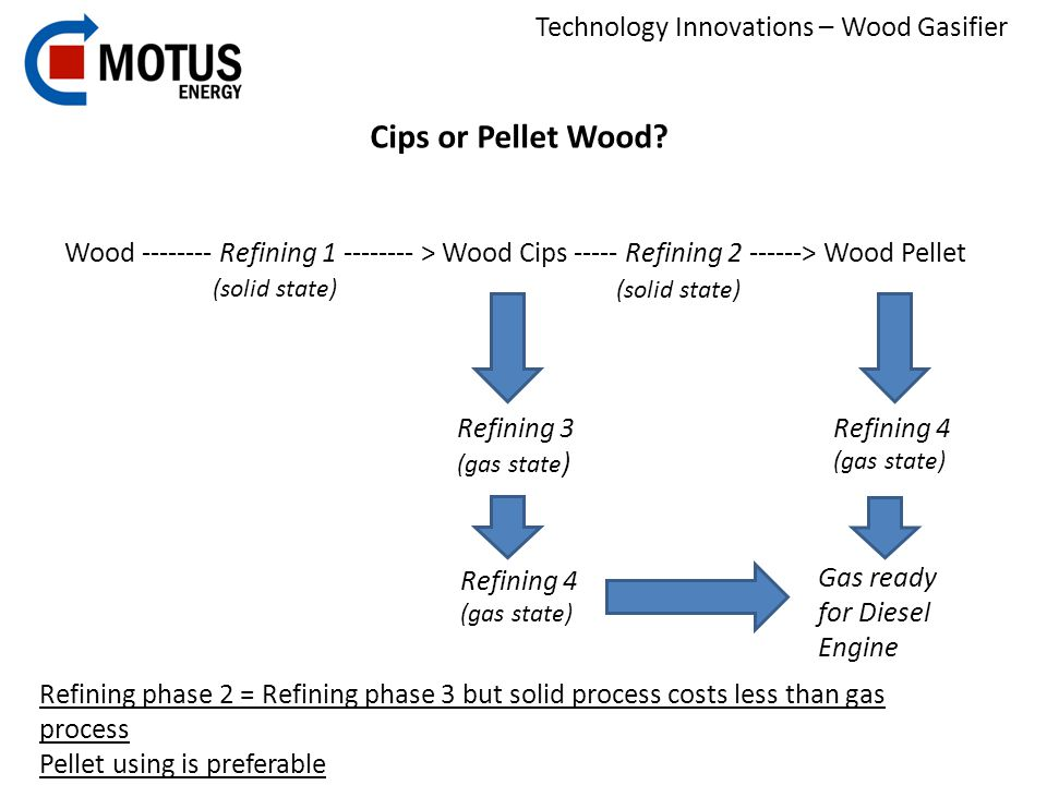 Technology Innovations – Wood Gasifier Cips or Pellet Wood? Wood -------- Refining 1 -------- > Wood Cips ----- Refining 2 ------> Wood Pellet (solid