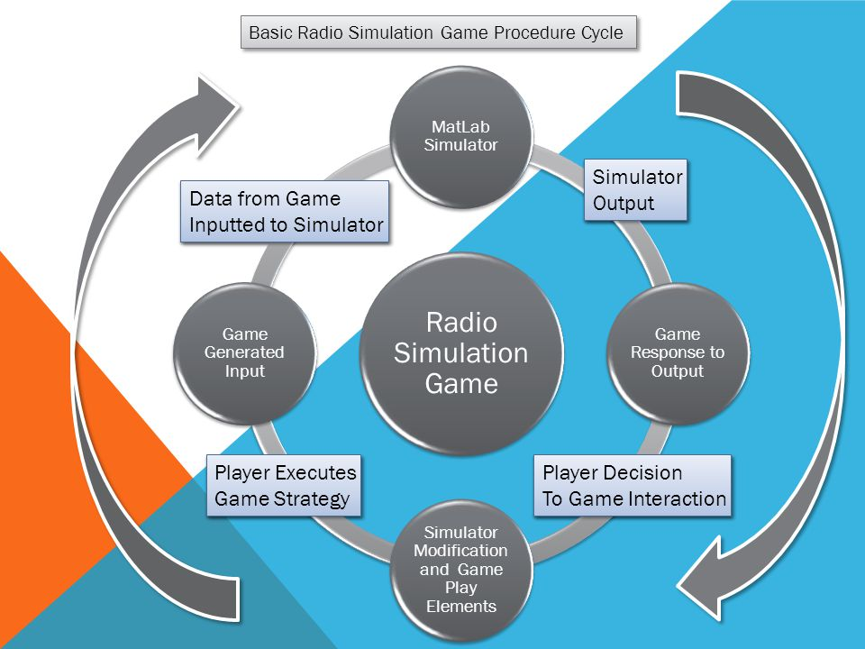 Basic Radio Simulation Game Procedure Cycle