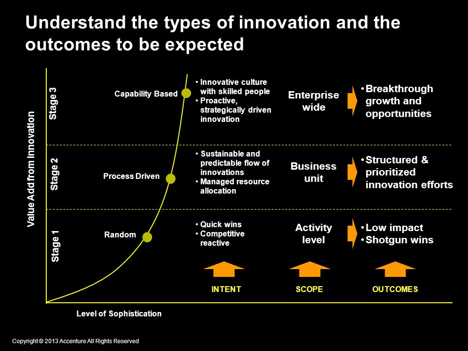 Understand the types of innovation and the outcomes to be expected Stage 1 Stage 2 Stage 3 Level of Sophistication Value Add from Innovation Random Process Driven Capability Based Innovative culture with skilled people Proactive, strategically driven innovation Enterprise wide Breakthrough growth and opportunities Sustainable and predictable flow of innovations Managed resource allocation Business unit Structured & prioritized innovation efforts Quick wins Competitive reactive Activity level Low impact Shotgun wins INTENTSCOPE OUTCOMES Copyright © 2013 Accenture All Rights Reserved