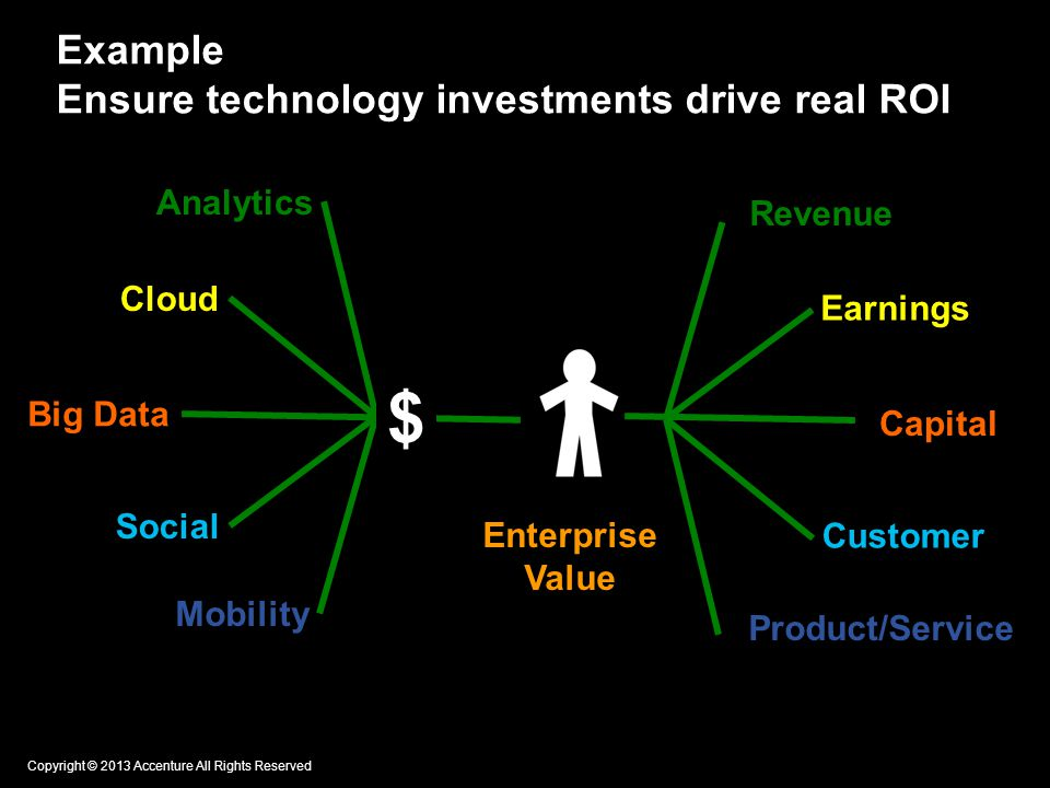 Example Ensure technology investments drive real ROI Copyright © 2013 Accenture All Rights Reserved Cloud Big Data Social Mobility Analytics $ Enterprise Value Earnings Capital Customer Product/Service Revenue