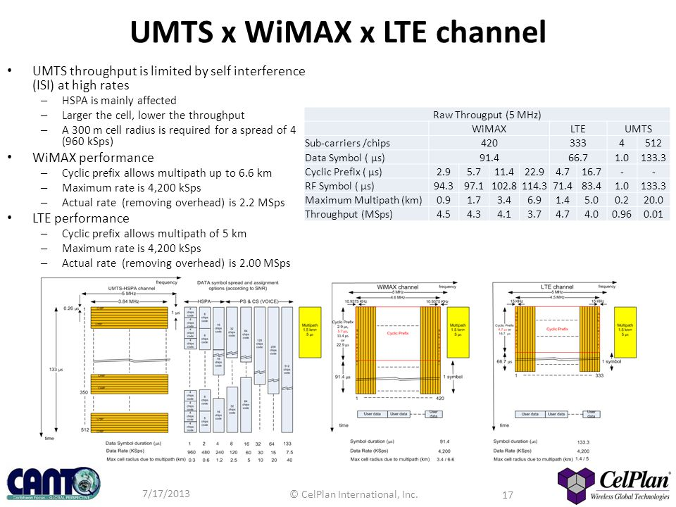 7/17/2013 © CelPlan International, Inc. 17 UMTS x WiMAX x LTE channel UMTS throughput is limited by self interference (ISI) at high rates – HSPA is ma