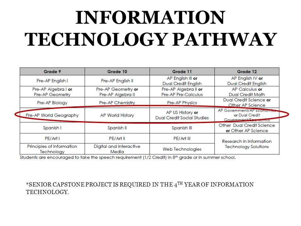 INFORMATION TECHNOLOGY PATHWAY *SENIOR CAPSTONE PROJECT IS REQUIRED IN THE 4 TH YEAR OF INFORMATION TECHNOLOGY.
