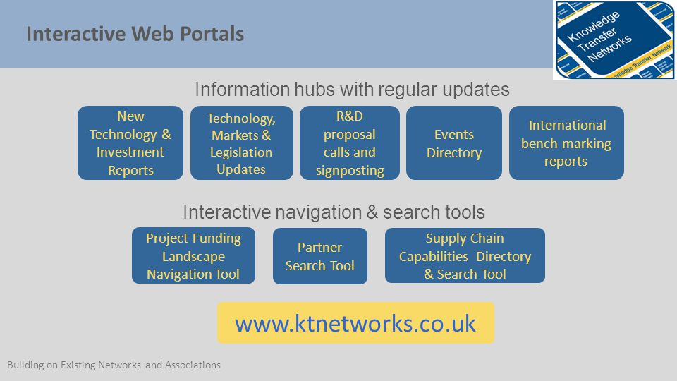 Interactive Web Portals Information hubs with regular updates R&D proposal calls and signposting International bench marking reports New Technology & Investment Reports Events Directory Technology, Markets & Legislation Updates Project Funding Landscape Navigation Tool Partner Search Tool Supply Chain Capabilities Directory & Search Tool Interactive navigation & search tools   Building on Existing Networks and Associations