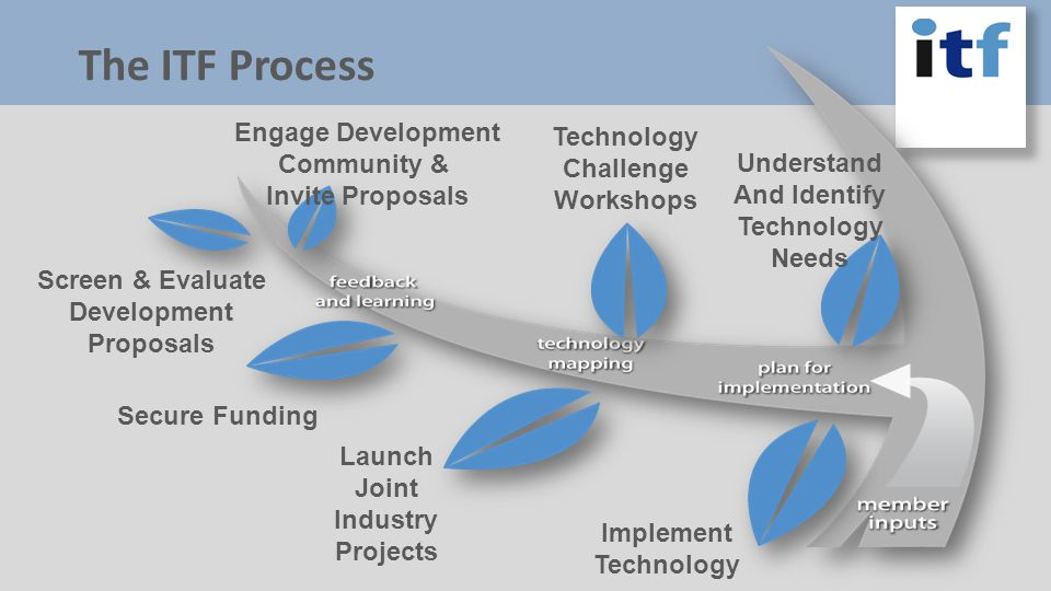 EOR Technology Tight and Shale Gas, and Coal Bed Methane Drilling Efficiency Completions Technology Produced Fluids Management HPHT (Production) Growing Technology 2010 Technology Challenge Workshops Aberdeen 18/19 August Amsterdam 17/18 March Houston 26/27 May