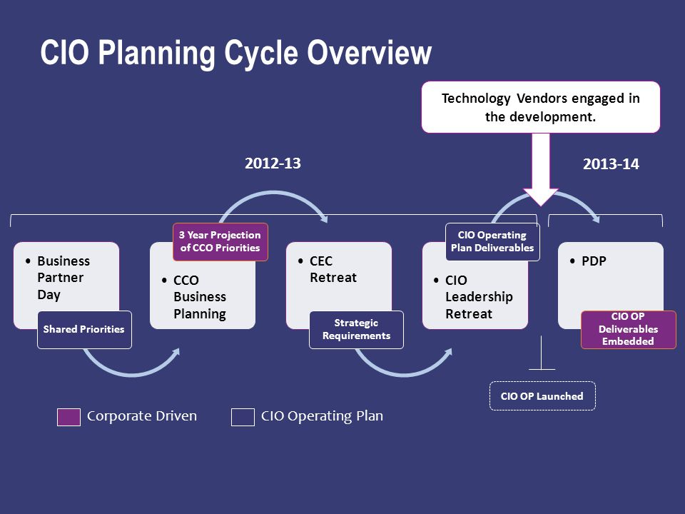 CIO Planning Cycle Overview Business Partner Day Shared Priorities CCO Business Planning 3 Year Projection of CCO Priorities CEC Retreat Strategic Requirements CIO Leadership Retreat CIO Operating Plan Deliverables PDP CIO OP Deliverables Embedded 2012-13 2013-14 Corporate DrivenCIO Operating Plan CIO OP Launched Technology Vendors engaged in the development.