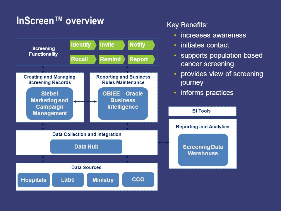 InScreen overview Creating and Managing Screening Records Siebel Marketing and Campaign Management CCO Ministry Hospitals Labs Data Sources Data Collection and Integration Data Hub Reporting and Business Rules Maintenance OBIEE – Oracle Business Intelligence IdentifyInviteNotify Recall RemindReport Screening Functionality Key Benefits: increases awareness initiates contact supports population-based cancer screening provides view of screening journey informs practices Screening Data Warehouse Reporting and Analytics BI Tools