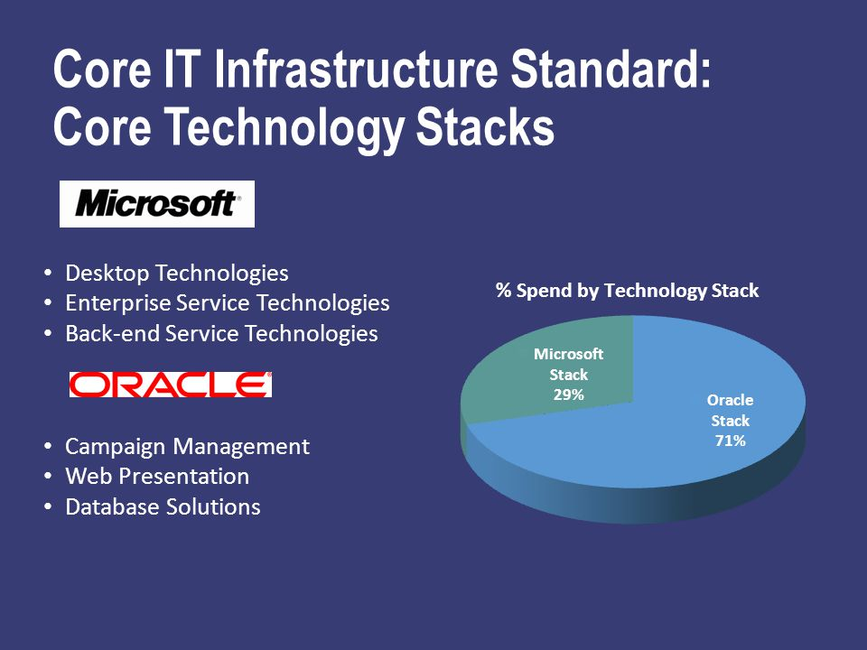 Core IT Infrastructure Standard: Core Technology Stacks Desktop Technologies Enterprise Service Technologies Back-end Service Technologies Campaign Management Web Presentation Database Solutions