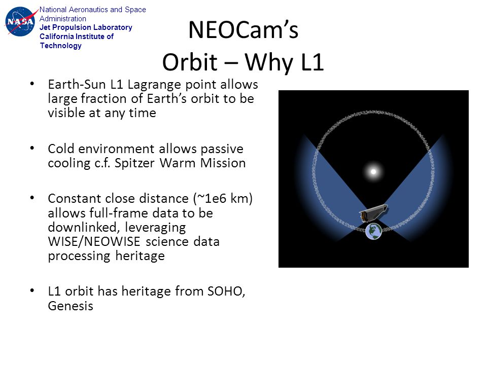 National Aeronautics and Space Administration Jet Propulsion Laboratory California Institute of Technology NEOCams Orbit – Why L1 Earth-Sun L1 Lagrange point allows large fraction of Earths orbit to be visible at any time Cold environment allows passive cooling c.f.