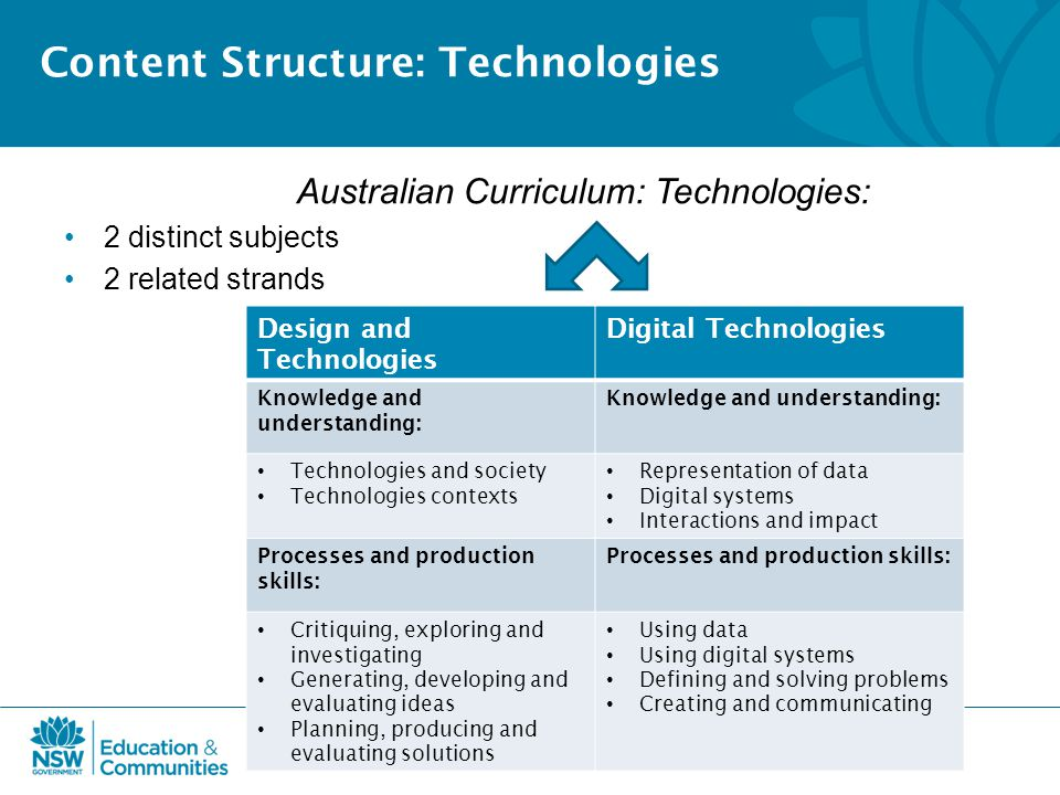 Content Structure: Technologies Australian Curriculum: Technologies: 2 distinct subjects 2 related strands Design and Technologies Digital Technologies Knowledge and understanding: Technologies and society Technologies contexts Representation of data Digital systems Interactions and impact Processes and production skills: Critiquing, exploring and investigating Generating, developing and evaluating ideas Planning, producing and evaluating solutions Using data Using digital systems Defining and solving problems Creating and communicating