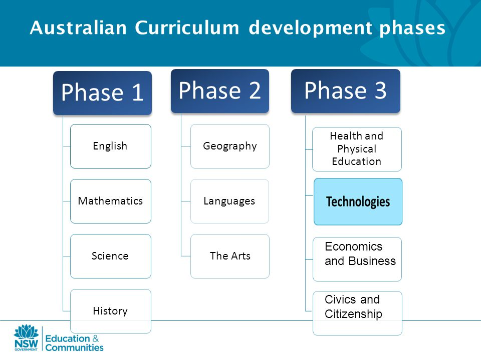 Australian Curriculum development phases Phase 1 EnglishMathematicsScienceHistory Phase 2 GeographyLanguagesThe Arts Phase 3 Health and Physical Education Economics and Business Civics and Citizenship