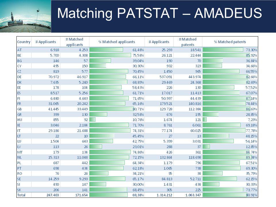 Matching PATSTAT – AMADEUS