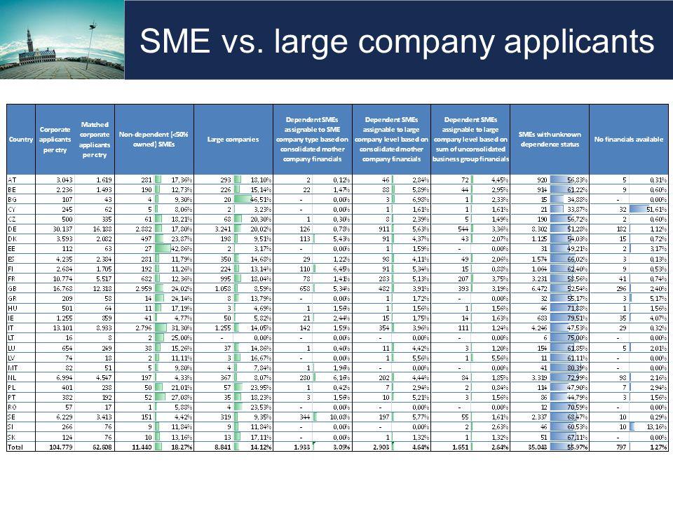SME vs. large company applicants