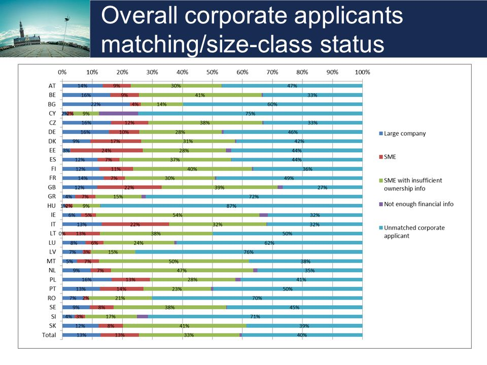 Overall corporate applicants matching/size-class status