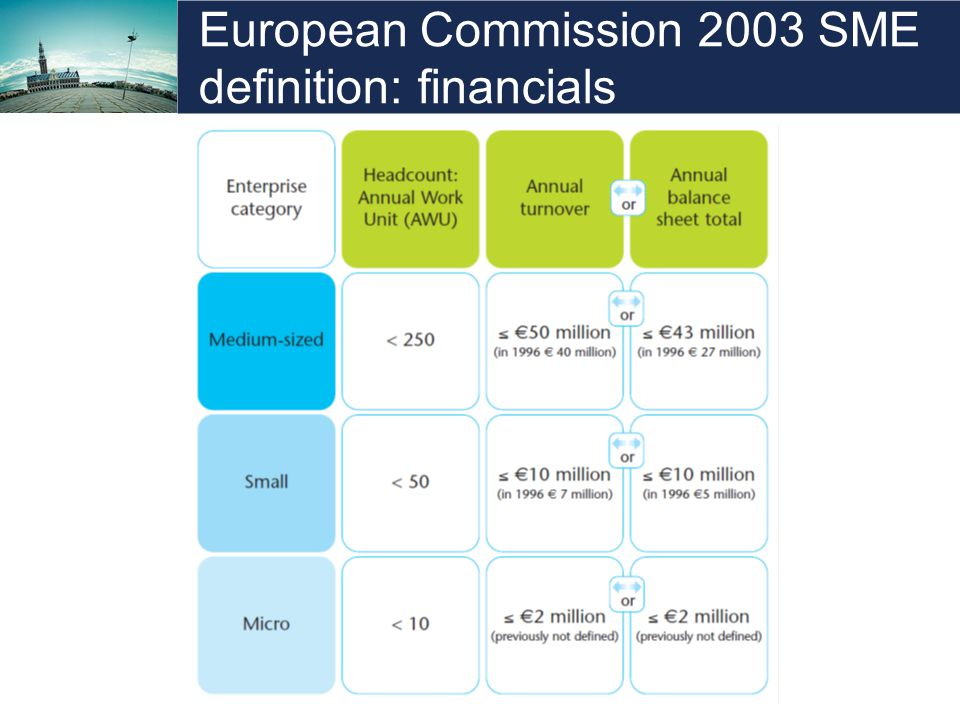 European Commission 2003 SME definition: financials