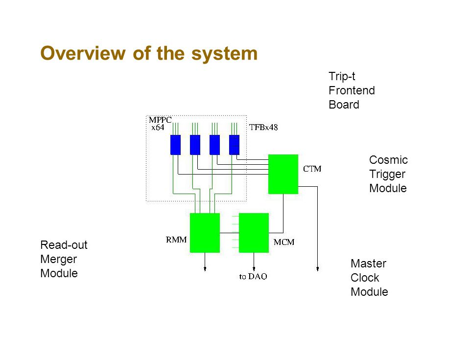 Overview of the system Read-out Merger Module Trip-t Frontend Board Cosmic Trigger Module Master Clock Module