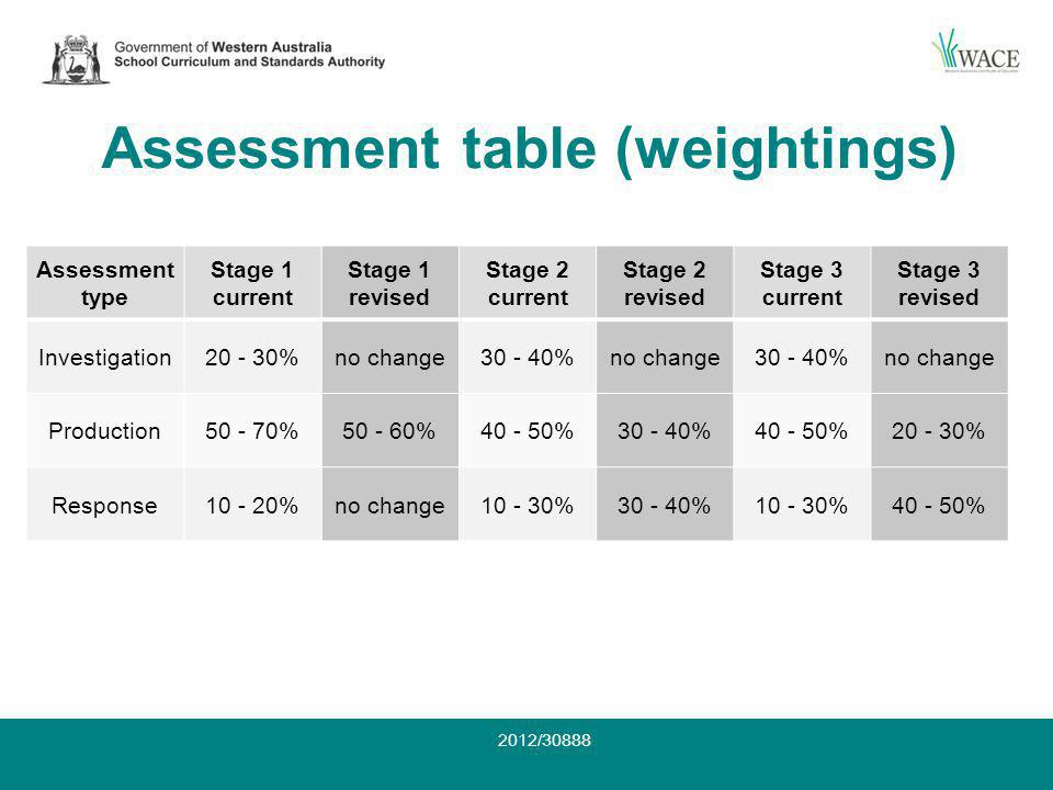 Assessment table (weightings) Assessment type Stage 1 current Stage 1 revised Stage 2 current Stage 2 revised Stage 3 current Stage 3 revised Investigation20 - 30%no change30 - 40%no change30 - 40%no change Production50 - 70%50 - 60%40 - 50%30 - 40%40 - 50%20 - 30% Response10 - 20%no change10 - 30%30 - 40%10 - 30%40 - 50% 2012/30888