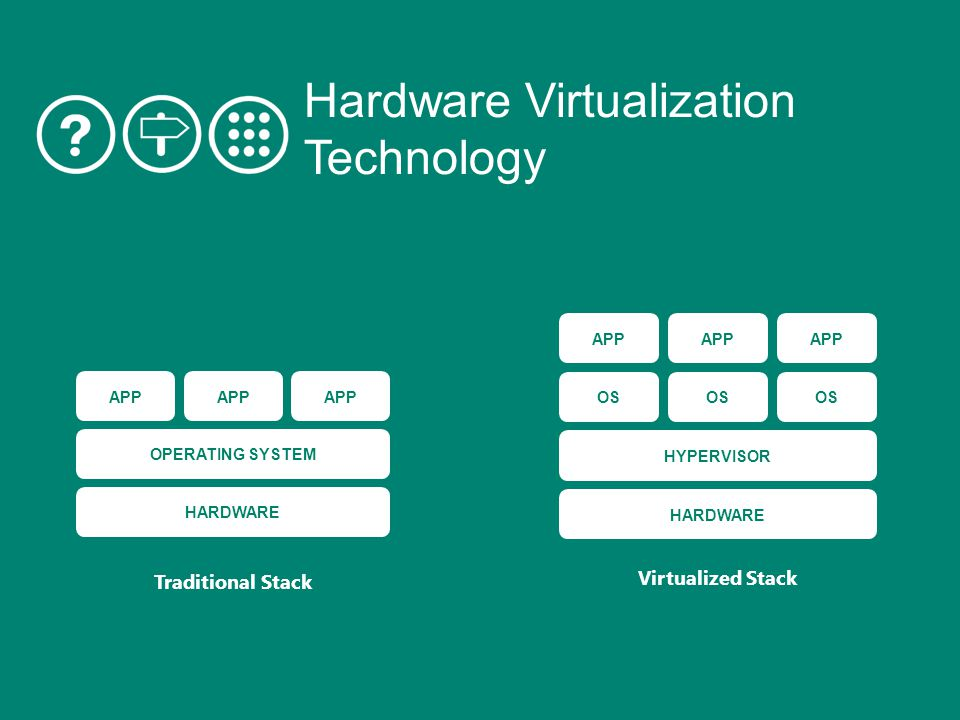 HARDWARE OS APP HYPERVISOR OS Virtualized Stack HARDWARE OPERATING SYSTEM APP Traditional Stack