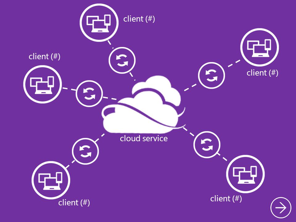 Virtualization Approaches (1) Installs and runs as an application Relies on host OS for device support and physical resource management