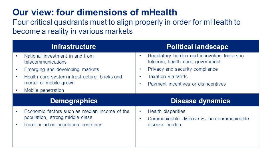 Four critical quadrants must to align properly in order for mHealth to become a reality in various markets Our view: four dimensions of mHealth Infrastructure Demographics Political landscape Disease dynamics National investment in and from telecommunications Emerging and developing markets Health care system infrastructure: bricks and mortar or mobile-grown Mobile penetration Economic factors such as median income of the population, strong middle class Rural or urban population centricity Regulatory burden and innovation factors in telecom, health care, government Privacy and security compliance Taxation via tariffs Payment incentives or disincentives Health disparities Communicable disease vs.
