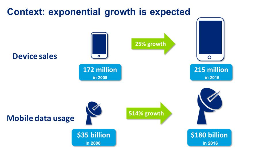 Device sales Mobile data usage Context: exponential growth is expected