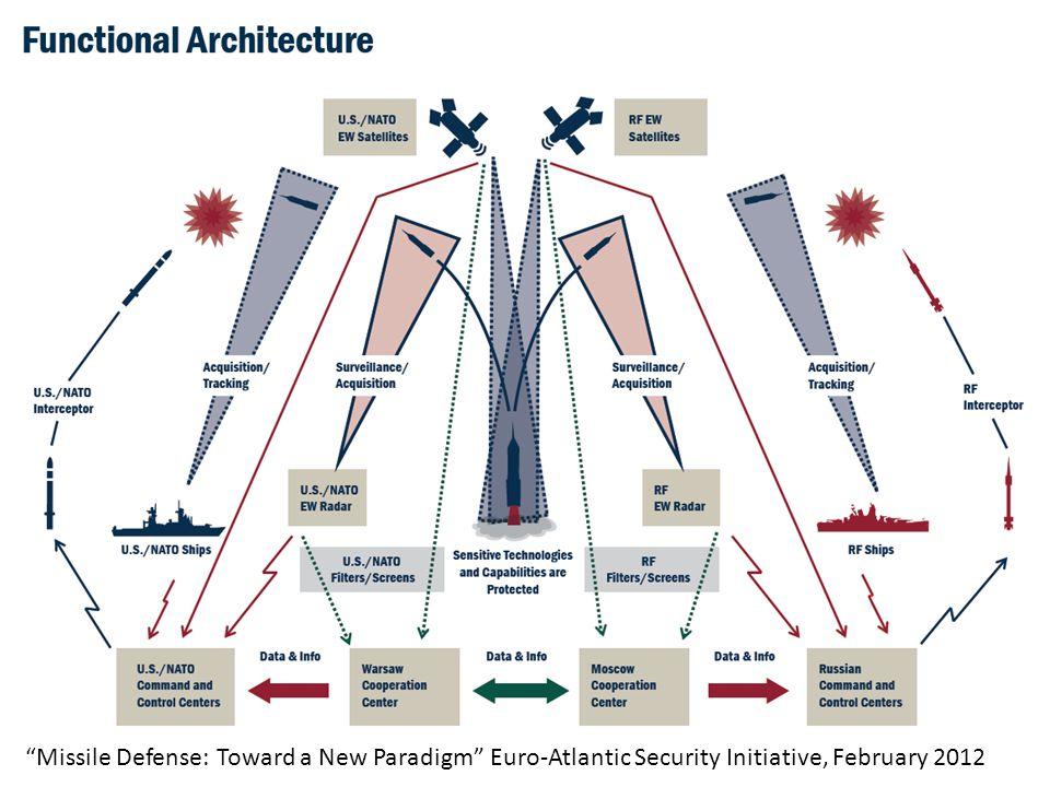 Missile Defense: Toward a New Paradigm Euro-Atlantic Security Initiative, February 2012