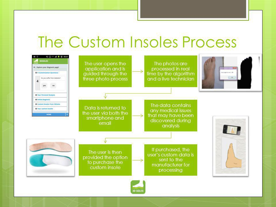 The Custom Insoles Process The user opens the application and is guided through the three photo process The photos are processed in real time by the a