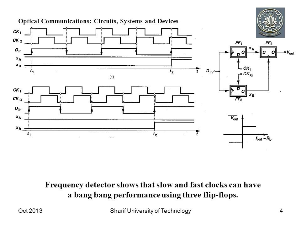 Oct 2013Sharif University of Technology4 Frequency detector shows that slow and fast clocks can have a bang bang performance using three flip-flops.