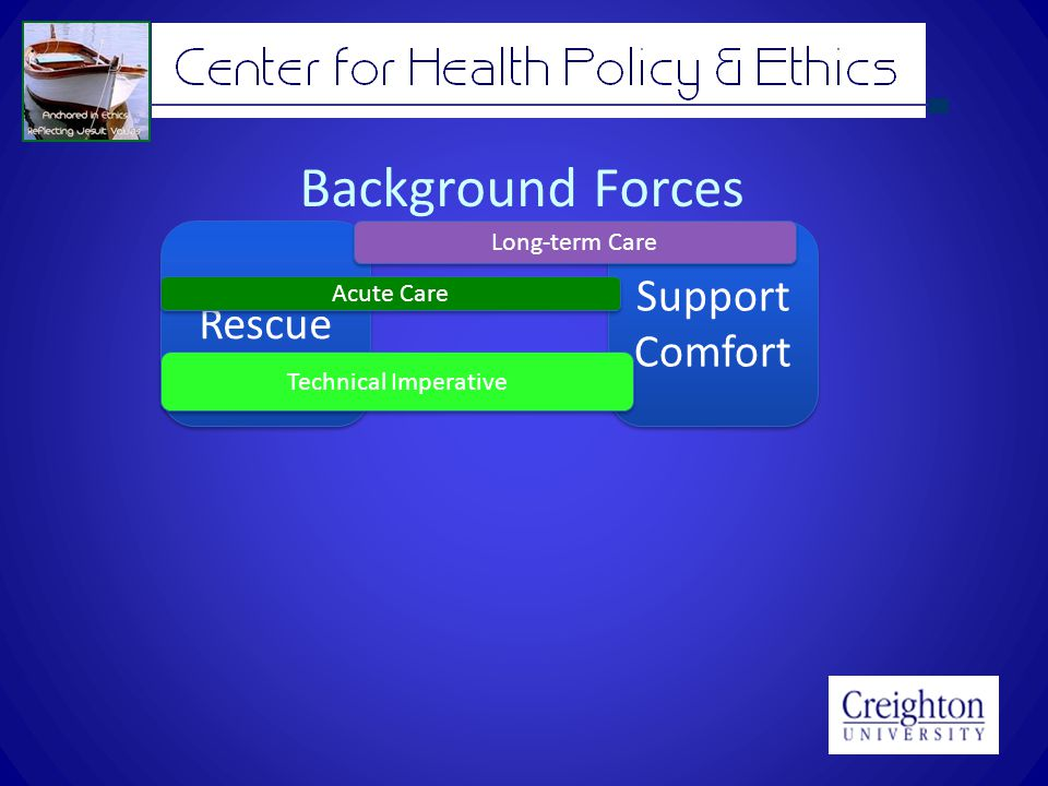 Background Forces Rescue Support Comfort Support Comfort Technical Imperative Acute Care Long-term Care