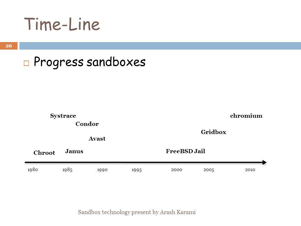Time-Line Progress sandboxes 1980 Gridbox Janus Systrace Avast Chroot 198519901995200020052010 chromium FreeBSD Jail Condor 26 Sandbox technology present by Arash Karami