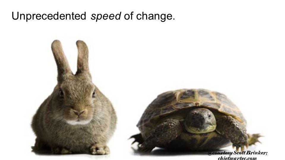 14 Unprecedented speed of change. @courtesy Scott Brinker; chiefmartec.com