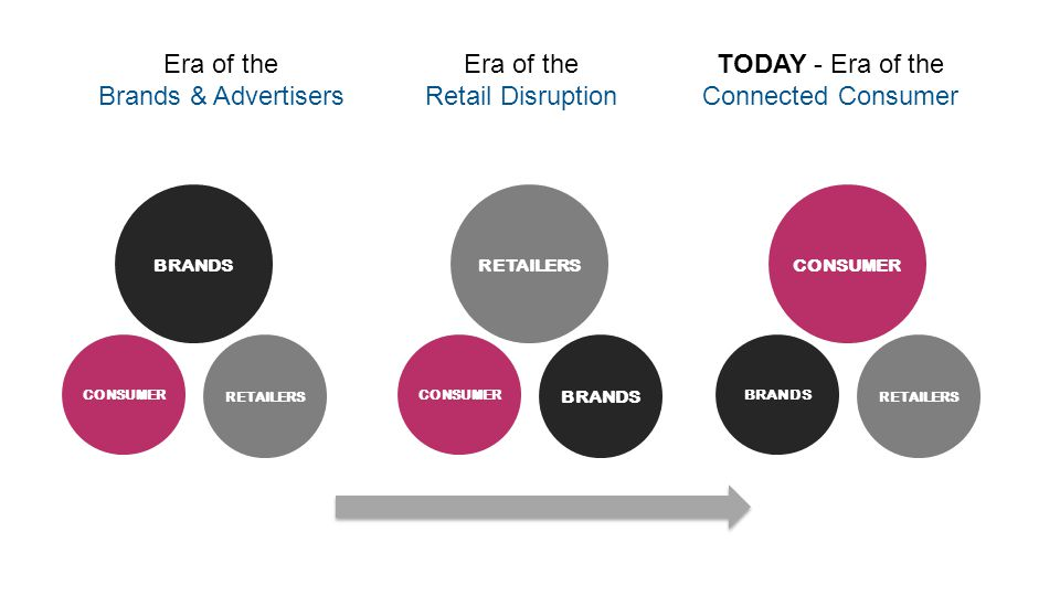 CONSUMER RETAILERS BRANDS Era of the Brands & Advertisers CONSUMER BRANDS RETAILERS BRANDS RETAILERS CONSUMER TODAY - Era of the Connected Consumer Era of the Retail Disruption