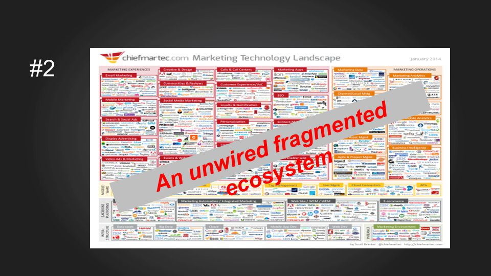 #2 An unwired fragmented ecosystem