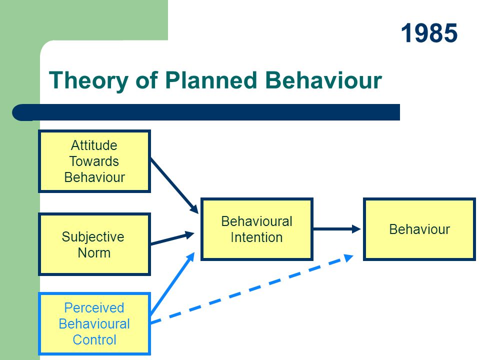 Attitude Towards Behaviour Subjective Norm Behavioural Intention Behaviour Theory of Planned Behaviour 1985 Perceived Behavioural Control
