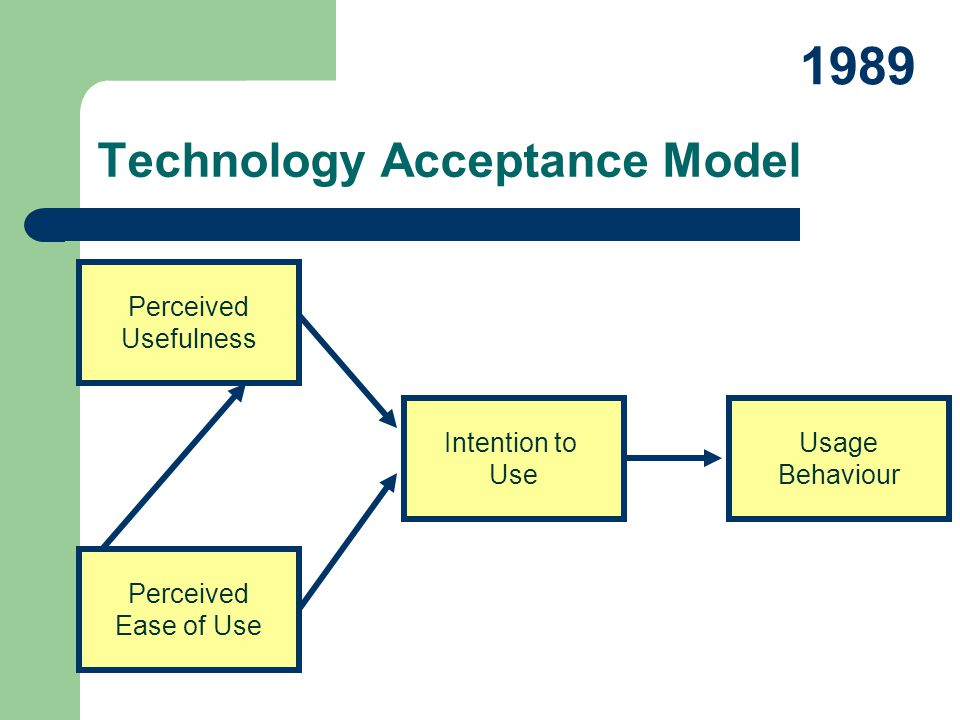 Perceived Usefulness Perceived Ease of Use Intention to Use Usage Behaviour Technology Acceptance Model 1989
