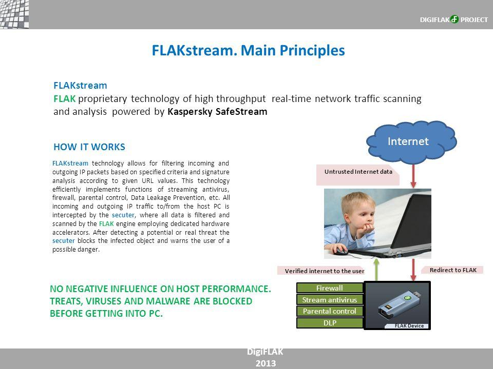 FLAKstream. Main Principles DigiFLAK 2013 FLAKstream FLAK proprietary technology of high throughput real-time network traffic scanning and analysis po