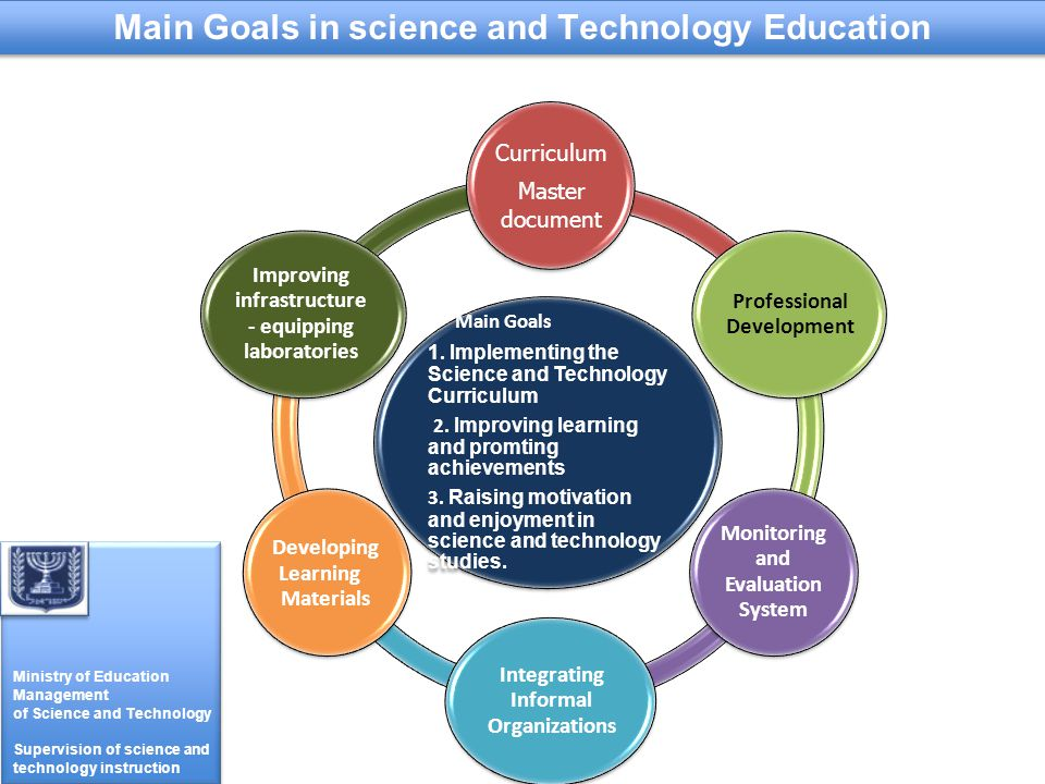 Ministry of Education Management of Science and Technology Supervision of science and technology instruction Ministry of Education Management of Science and Technology Supervision of science and technology instruction Main Goals in science and Technology Education Main Goals 1.