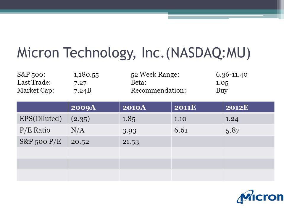 Micron Technology, Inc.(NASDAQ:MU) 2009A2010A2011E2012E EPS(Diluted)(2.35)1.851.101.24 P/E RatioN/A3.936.615.87 S&P 500 P/E20.5221.53 S&P 500:1,180.5552 Week Range:6.36-11.40 Last Trade:7.27Beta:1.05 Market Cap:7.24BRecommendation:Buy