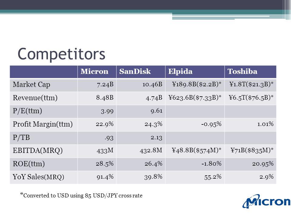 Competitors MicronSanDiskElpidaToshiba Market Cap 7.24B10.46B¥189.8B($2.2B)*¥1.8T($21.3B)* Revenue(ttm) 8.48B4.74B¥623.6B($7.33B)*¥6.5T($76.5B)* P/E(ttm) 3.999.61 Profit Margin(ttm) 22.9%24.3%-0.95%1.01% P/TB.932.13 EBITDA(MRQ) 433M432.8M¥48.8B($574M)*¥71B($835M)* ROE(ttm) 28.5%26.4%-1.80%20.95% YoY Sales (MRQ) 91.4%39.8%55.2%2.9% * Converted to USD using 85 USD/JPY cross rate