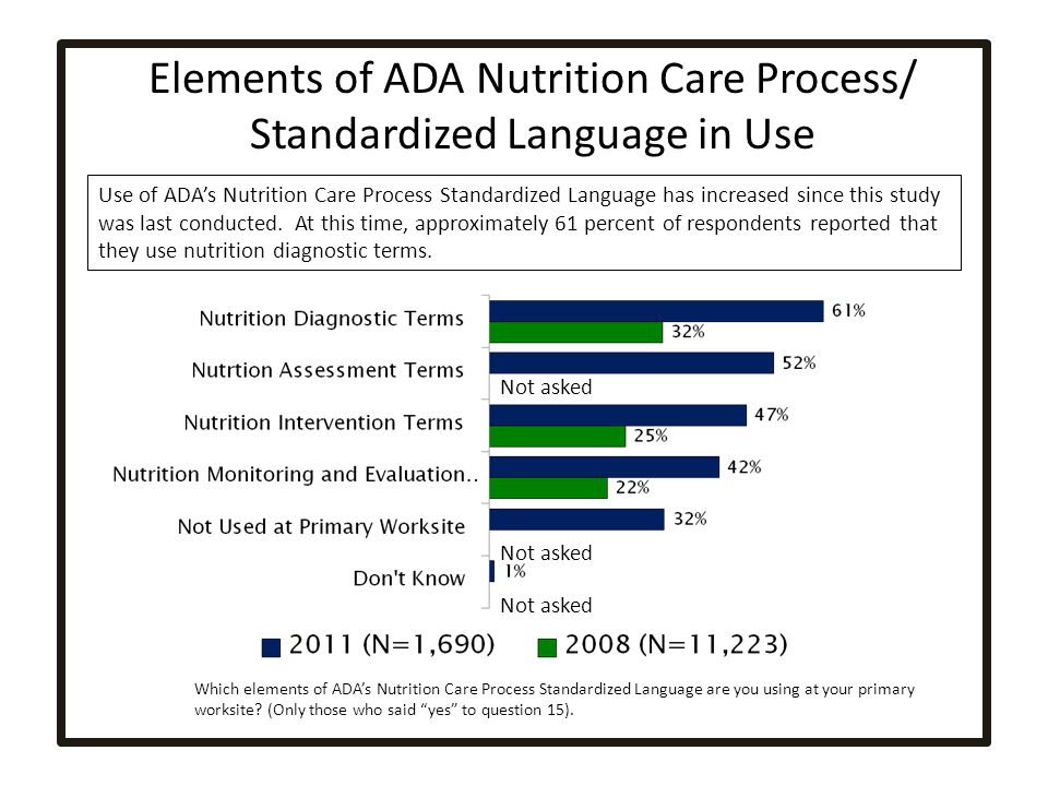 Elements of ADA Nutrition Care Process/ Standardized Language in Use Use of ADAs Nutrition Care Process Standardized Language has increased since this