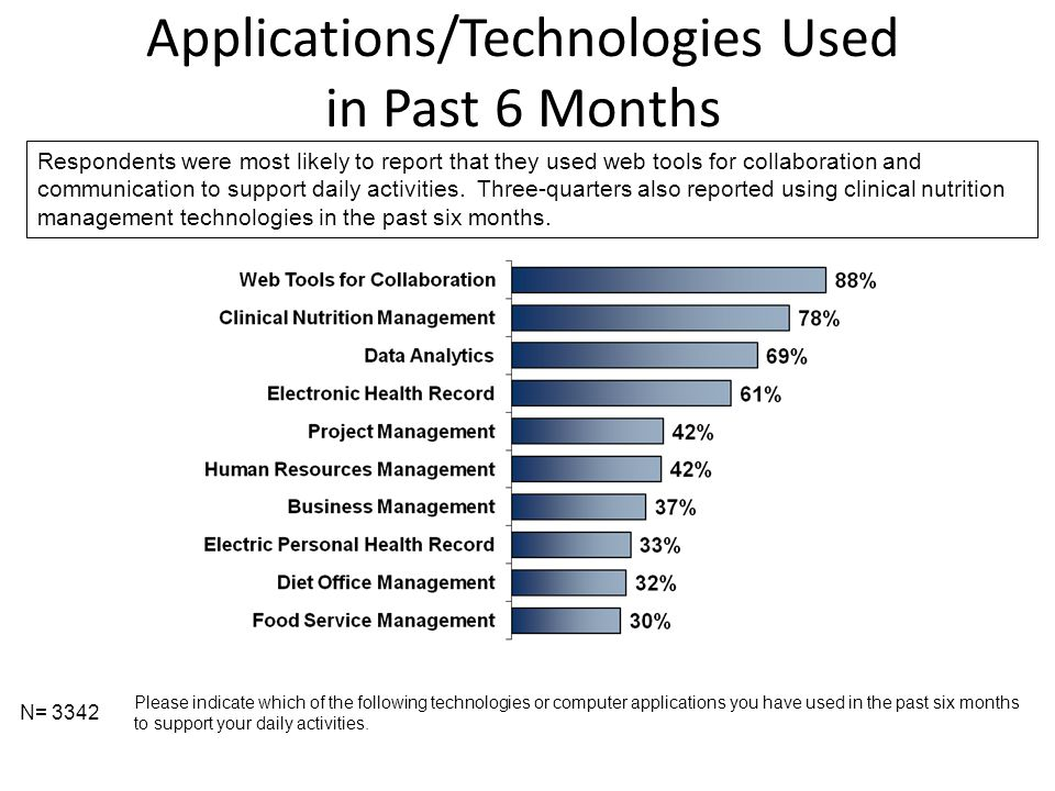 Applications/Technologies Used in Past 6 Months N= 3342 Please indicate which of the following technologies or computer applications you have used in