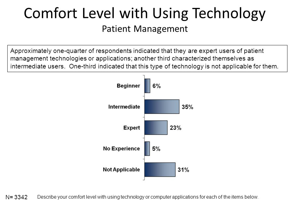Comfort Level with Using Technology Patient Management N= 3342 Describe your comfort level with using technology or computer applications for each of