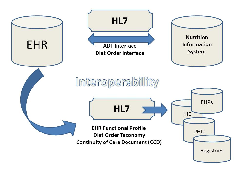 HIE EHRs HL7 EHR Functional Profile Diet Order Taxonomy Continuity of Care Document (CCD) PHR Registries Nutrition Information System HL7 EHR ADT Inte