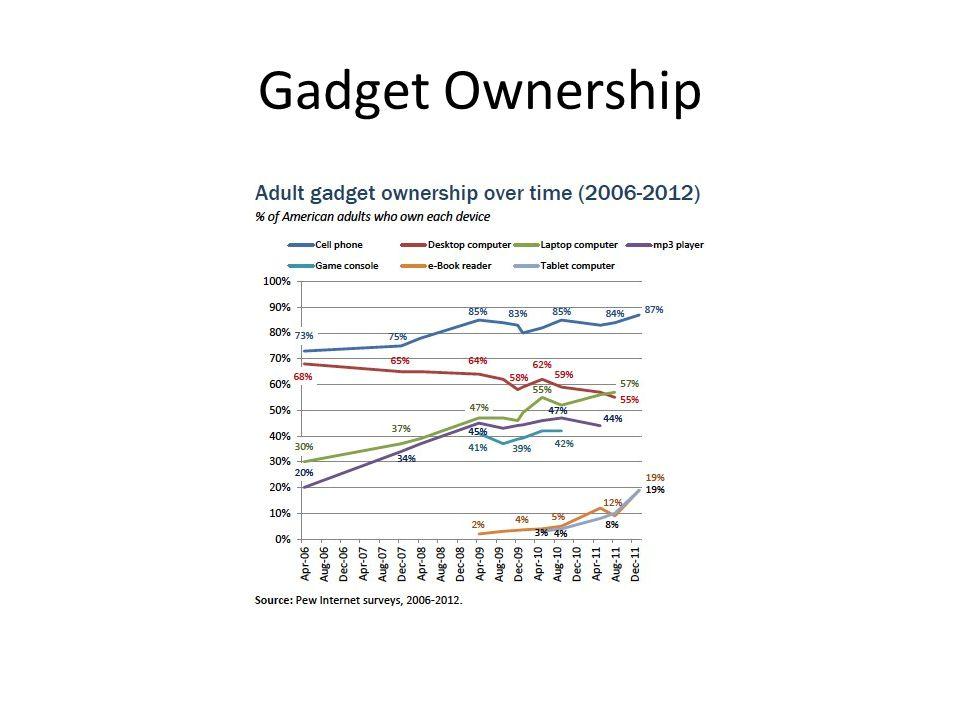 Gadget Ownership