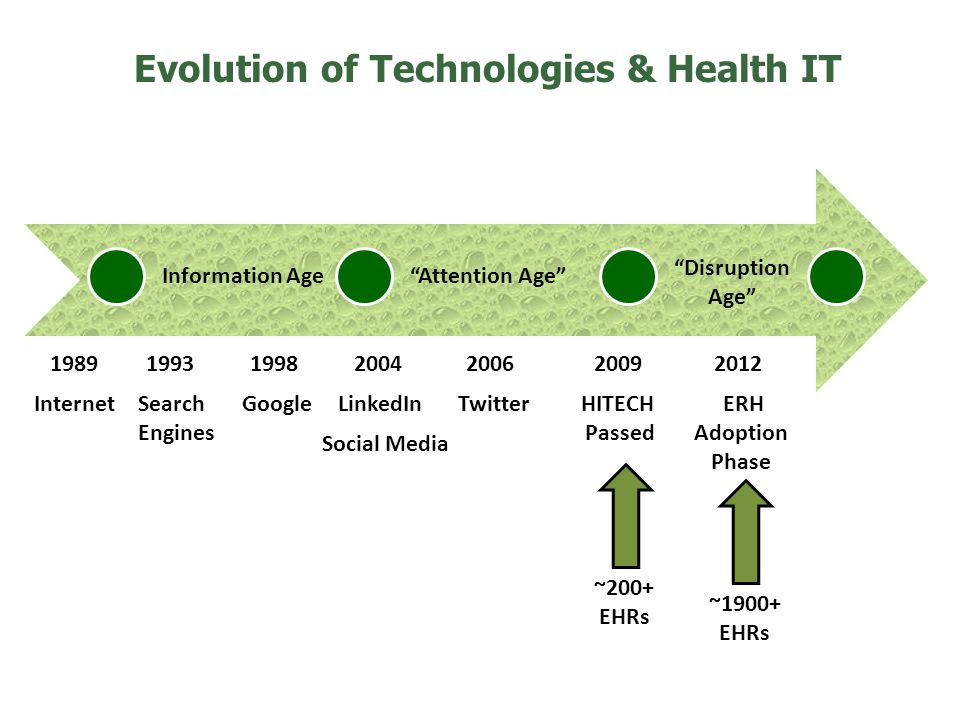 19892006 Internet 2009 Information AgeAttention Age Twitter 1993 Search Engines 1998 GoogleHITECH Passed 2004 LinkedIn Social Media Evolution of Techn