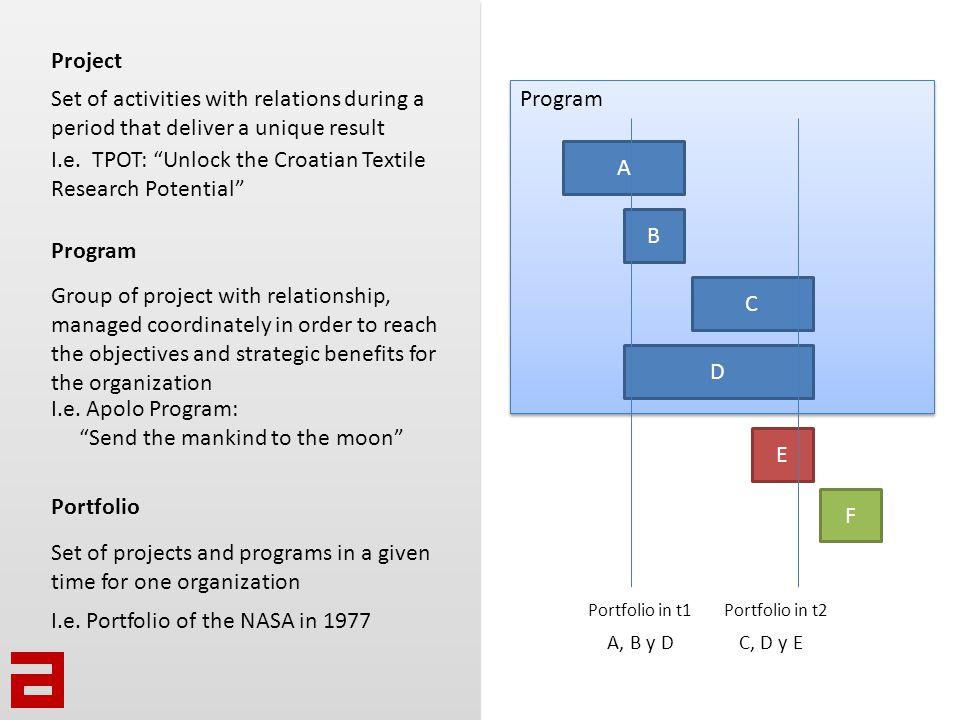 Program A B C D E F Portfolio in t1Portfolio in t2 A, B y DC, D y E Portfolio I.e.
